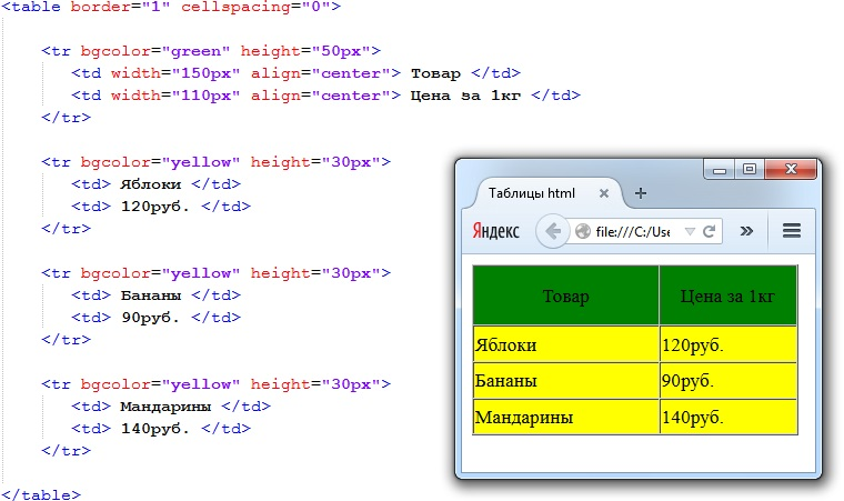 Таблица html